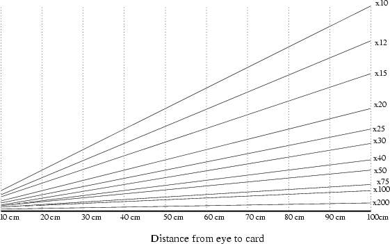 A Chart For Measuring Angle And Distance To Targets